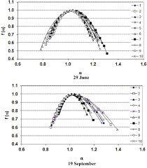 multifractal analysis of vertical profiles of soil