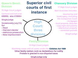 Queen S Bench Division Civil Courts And Other Forms Of Dispute Resolution Ppt Download