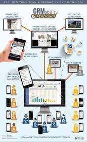 platinum real estate crm real pro systems idx real estate websites