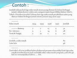 penulisan daftar pustaka nama tiga suku kata isi dan format artikel ilmiah ppt download