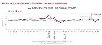 search engine marketing season retail search data