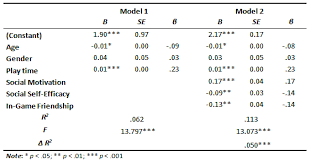 Linear Regression Table The Role Of Social Motivation And Sociability Of Gamers In Online