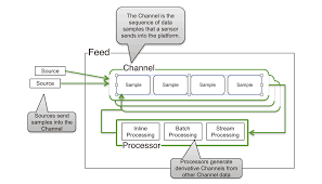 Mongodb Map Reduce Retail Reference Architecture Part 4 Recommendations And