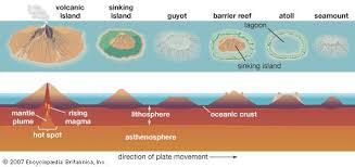 plate tectonics theory facts u0026 evidence britannica com