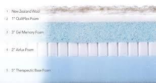 Latex Vs Memory Foam Sleepopolis Amazon Com Brentwood Home Sierra Gel Memory Foam Mattress Made