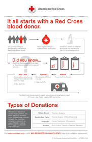 122 best blood bank images on pinterest blood donation blood