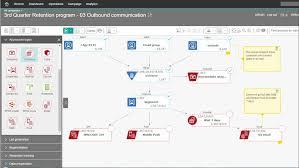 Ibm Service Desk Software Ibm Campaign Overview United States