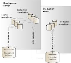oracle atg web commerce daf deployment architecture