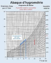 taux humidité chambre taux d humidité dans une chambre liberec info