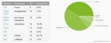 android os releases lollipop finally makes it onto android distribution chart
