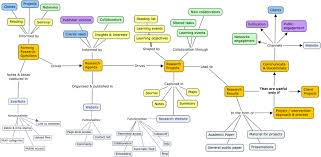 What Is A Concept Map Learning Plenk Concept Map Learning Process