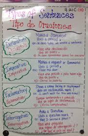 Declarative And Interrogative Sentences Worksheets 25 Best 4 Types Of Sentences Ideas On Pinterest Types Of