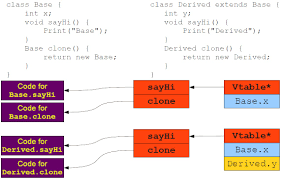 Map In Java What Do Java Objects Look Like In Memory During Run Time