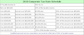 Tax Table 2013 Why Isn U0027t The Corporate Tax Code Progressive Support Income