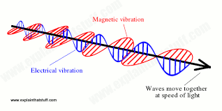 electromagnetic spectrum types of electromagnetic waves compared