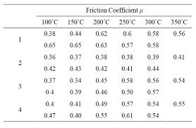 Friction Coefficient Table by The Influence Of Matrix Content On The Properties Of Friction Material
