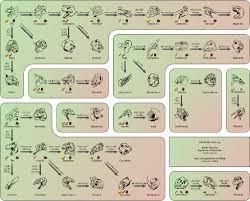 dinosaur color cheatsheet for ark survival evolved ark