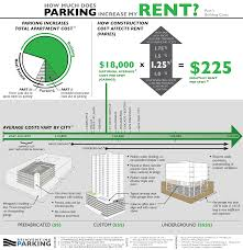 Cost Of Rent by Off Street Parking Regulations Aren U0027t An Equalizer They U0027re A