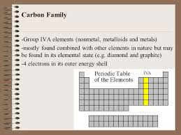 Diamond Periodic Table Elements Elements U2013 Pure Substance That Cannot Be Broken Down By