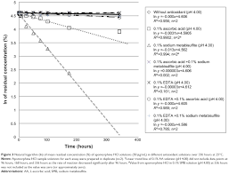 full text stability of apomorphine in solutions containing