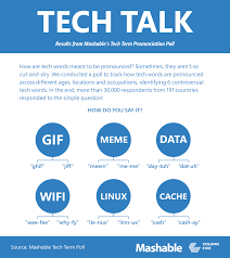 How Do I Pronounce Meme - how do you pronounce gif meme and data churchmag