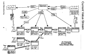 Value Stream Mapping Process Analysis