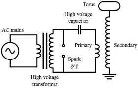 How Does Gravity Light Work Q How Does A Tesla Coil Work Ask A Mathematician Ask A Physicist