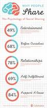 650 best social media strategy planning images on pinterest