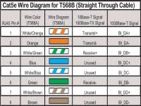 rj45 pinout wiring diagrams for cat5e or cat6 cable and rj45 t568b