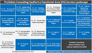 Navy Erp Help Desk Phone Number Prosidian Navy Seaport E Enhanced Contract