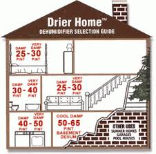 Recommended Basement Humidity Level - dehumidifiers buyers guide allergyconsumerreview