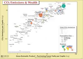 What Is A Bubble Map Unep Environmental Data Explorer The Environmental Database