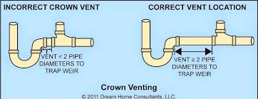 Replace Kitchen Sink Drain Pipe by Bathroom Mesmerizing Kitchen Sink Plumbing Vent Drain Pipe Crown
