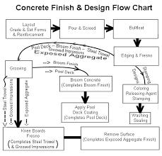 Patio Paver Calculator Tool Concrete Rectangle And Circle Calculator Masonry And Concrete