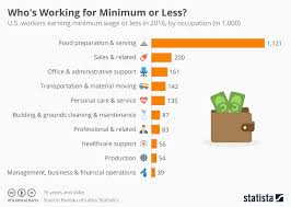 usa statistics bureau chart who s working for minimum or less in the u s statista
