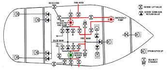 auxiliary equipment and systems for marine engine drivers