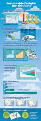 sustainable thanksgiving sustainable freight infographic sustainable supply chain