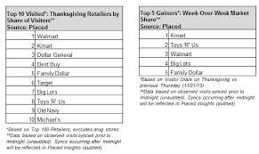 thanksgiving top brick and mortar retailers 2013 winners placed