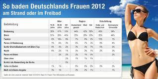 sommer studie so geht deutschland baden wir werden spießiger