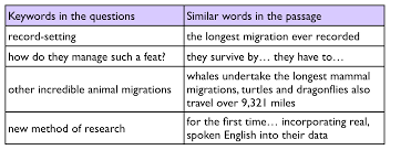 Gallery For Gt Set The Table Chore by Ielts Simon Com Ielts Reading
