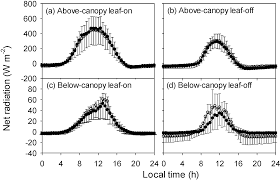 Above The Canopy by Atmosphere Free Full Text Wind Regimes Above And Below A