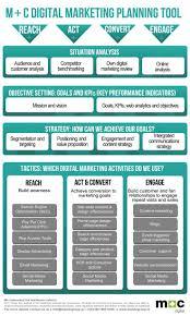 the 25 best digital marketing plan ideas on pinterest digital