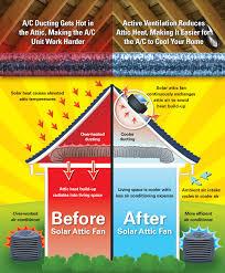 12 watt solar attic fan air vent inc