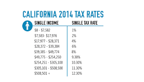 california state tax table 2016 california income tax rates rapidtax