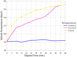 Temperature Of The Interior Of The Sun Heat Stress From Enclosed Vehicles Moderate Ambient Temperatures