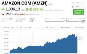 Click And Grow Amazon There Are 4 New Markets Amazon Could Be Ready To Take Over Amzn