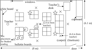 classroom floor plan examples the effect of classroom amplification on the signal to noise ratio