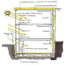 extraordinary e z breathe basement ventilation system for modern vent