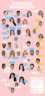 jenner family tree 2017 related whos who map