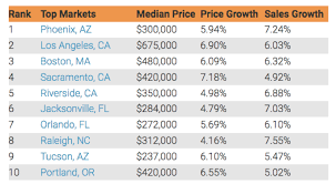 top 10 real estate markets 2017 will phoenix be the number 1 housing market in 2017 south